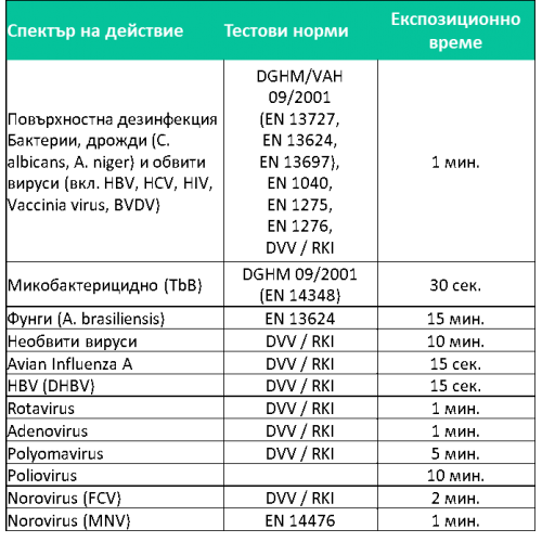 Дезинфектант за повърхности Meliseptol Rapid Spray 1000мл. - BodySupply.BG - Материали и консумативи за татуиране